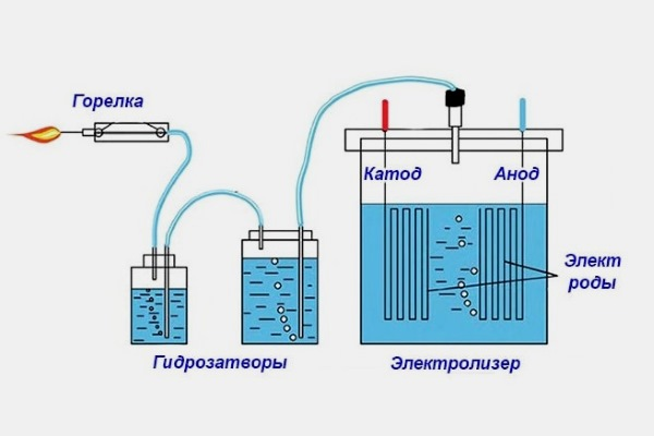 Принцип работы домашнего генератора